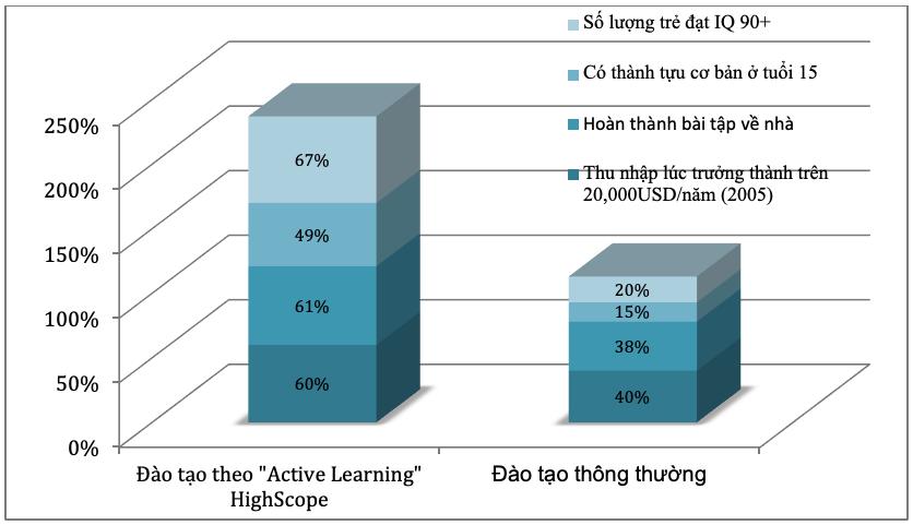 Đào tạo Active Learning